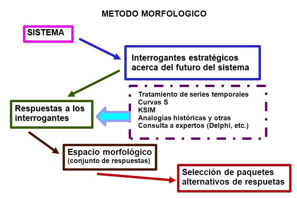 METODO MORFOLOGICO SISTEMA Interrogantes estratégicos acerca del futuro del sistema Respuestas a los interrogantes Espacio morfológico (conjunto de re