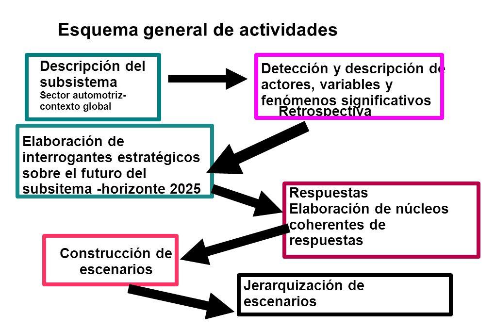 Esquema general de actividades Descripción del subsistema Sector automotriz- contexto global Detección y descripción de actores, variables y fenómenos