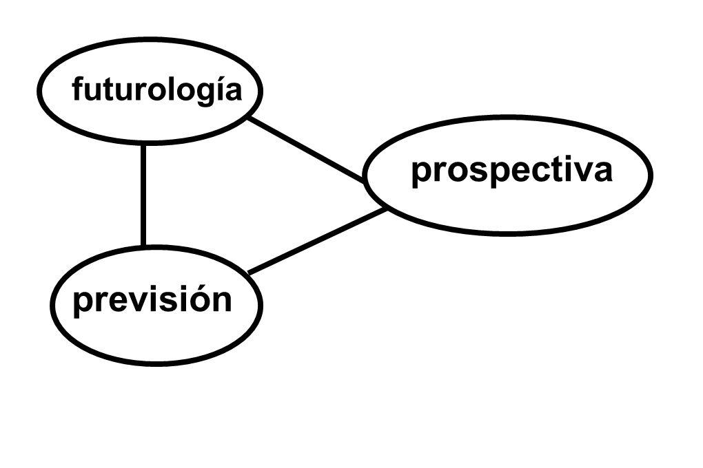 futurología previsión prospectiva