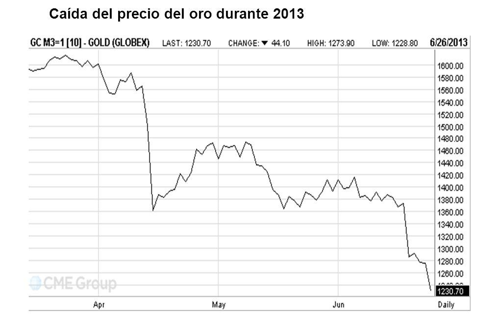 Caída del precio del oro durante 2013