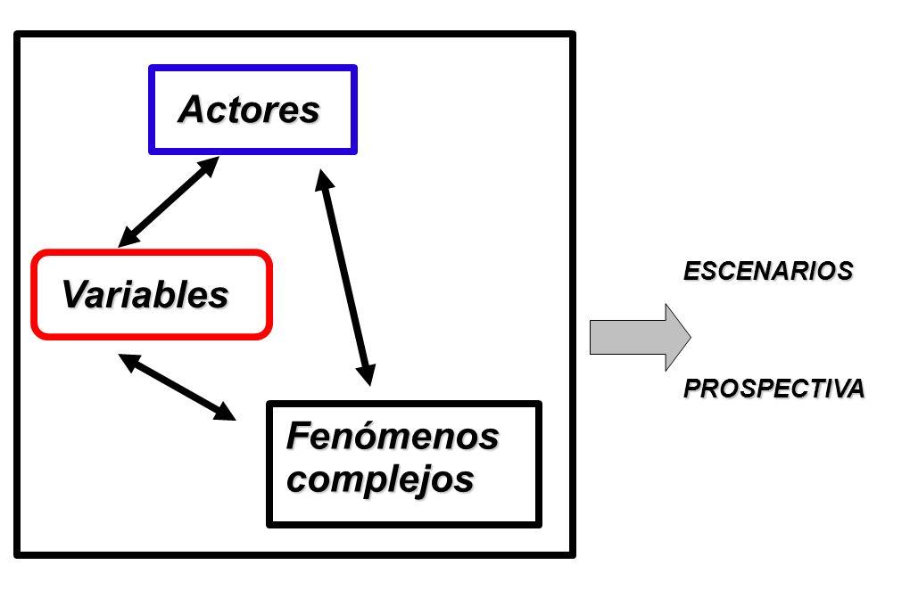 Variables Fenómenoscomplejos Actores ESCENARIOS PROSPECTIVA