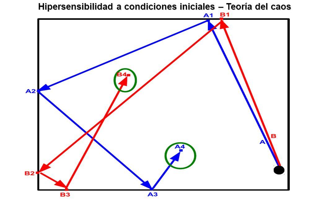 Hipersensibilidad a condiciones iniciales – Teoría del caos
