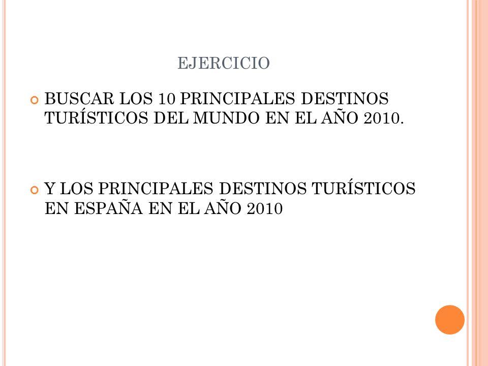EJERCICIO BUSCAR LOS 10 PRINCIPALES DESTINOS TURÍSTICOS DEL MUNDO EN EL AÑO 2010. Y LOS PRINCIPALES DESTINOS TURÍSTICOS EN ESPAÑA EN EL AÑO 2010