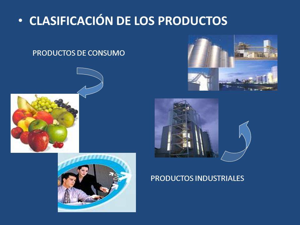 CLASIFICACIÓN DE LOS PRODUCTOS PRODUCTOS DE CONSUMO PRODUCTOS INDUSTRIALES