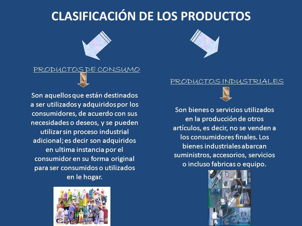 CLASIFICACIÓN DE LOS PRODUCTOS PRODUCTOS DE CONSUMO PRODUCTOS INDUSTRIALES Son aquellos que están destinados a ser utilizados y adquiridos por los con