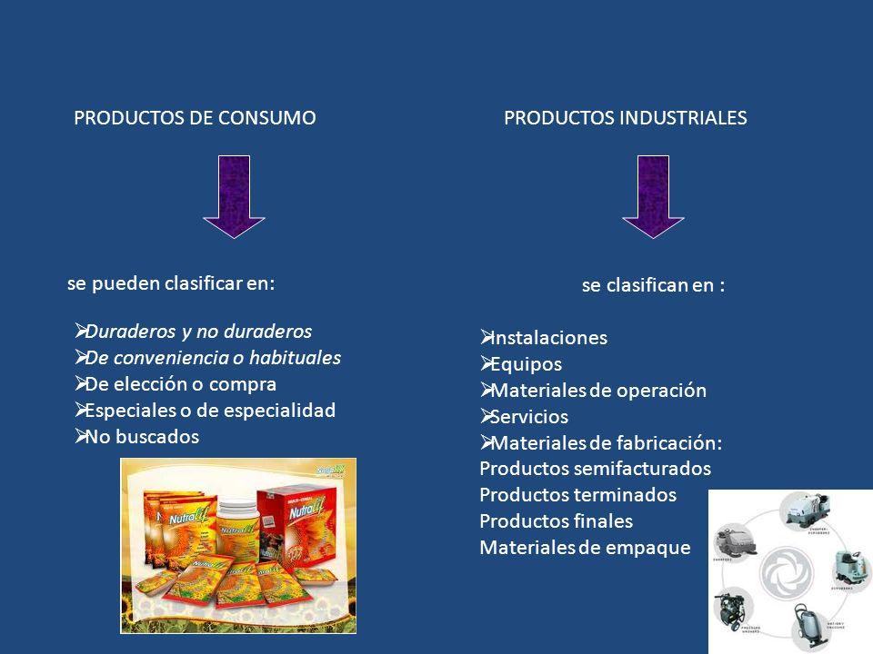 PRODUCTOS DE CONSUMOPRODUCTOS INDUSTRIALES se pueden clasificar en: Duraderos y no duraderos De conveniencia o habituales De elección o compra Especia