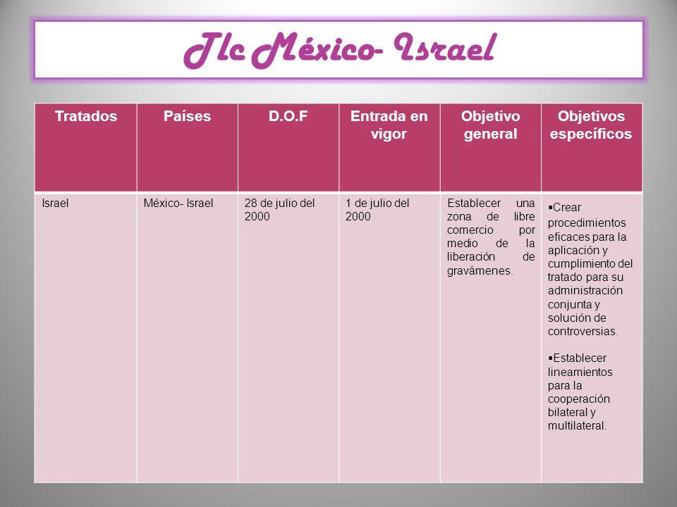 Tlc México- Israel TratadosPaísesD.O.FEntrada en vigor Objetivo general Objetivos específicos IsraelMéxico- Israel28 de julio del 2000 1 de julio del