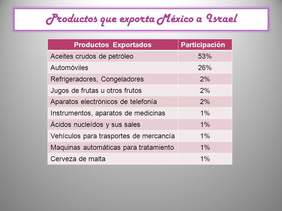 Productos que exporta México a Israel Productos ExportadosParticipación Aceites crudos de petróleo53% Automóviles26% Refrigeradores, Congeladores2% Ju