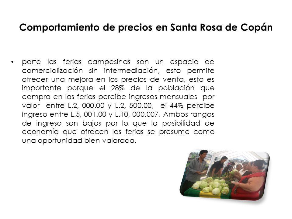 Comportamiento de precios en Santa Rosa de Copán parte las ferias campesinas son un espacio de comercialización sin intermediación, esto permite ofrecer una mejora en los precios de venta, esto es importante porque el 28% de la población que compra en las ferias percibe ingresos mensuales por valor entre L.2, 000.00 y L.2, 500.00, el 44% percibe ingreso entre L.5, 001.00 y L.10, 000.007.