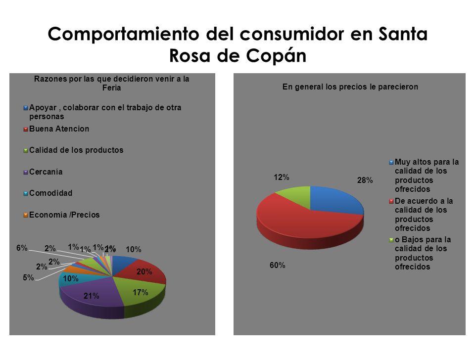 Comportamiento del consumidor en Santa Rosa de Copán
