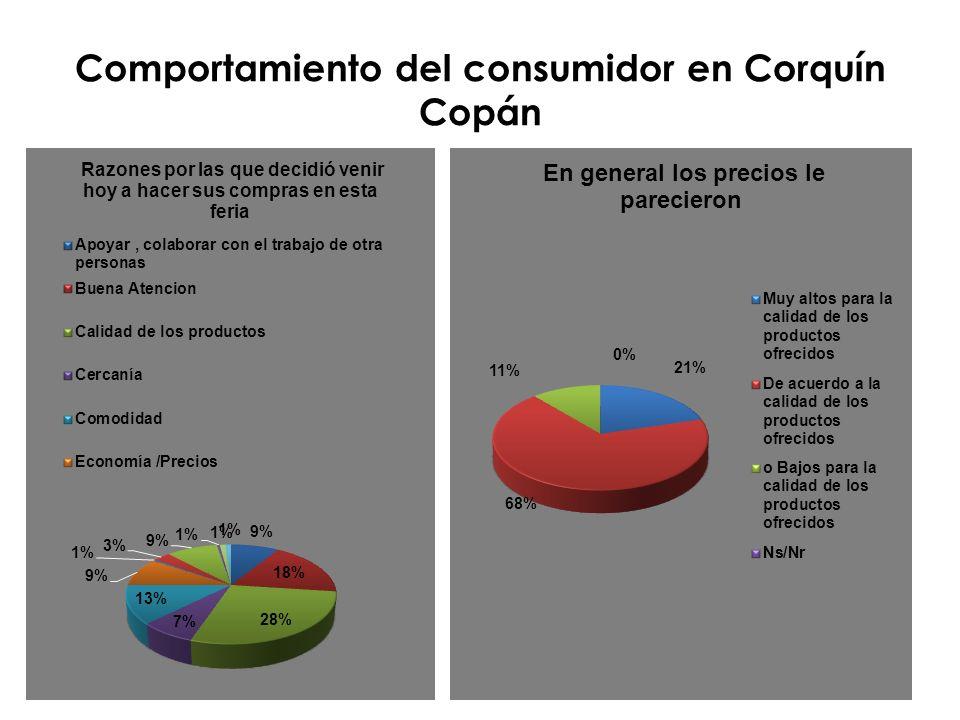 Comportamiento del consumidor en Corquín Copán