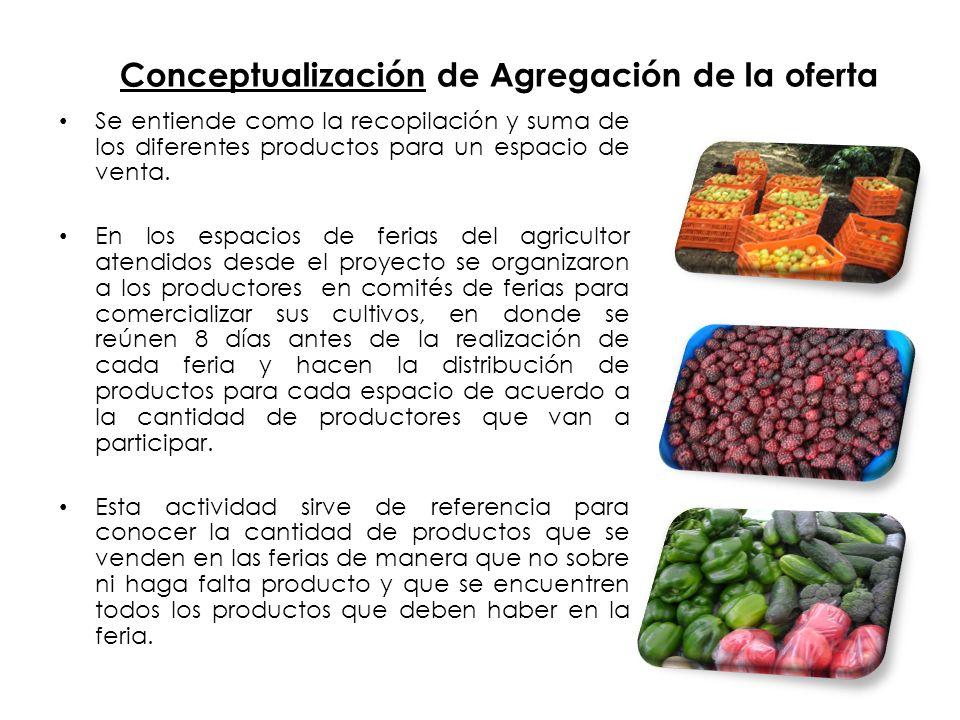 Conceptualización de Agregación de la oferta Se entiende como la recopilación y suma de los diferentes productos para un espacio de venta.