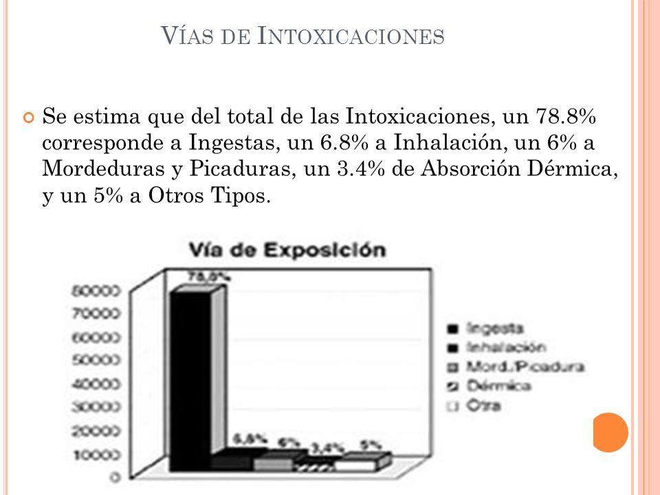 V ÍAS DE I NTOXICACIONES Se estima que del total de las Intoxicaciones, un 78.8% corresponde a Ingestas, un 6.8% a Inhalación, un 6% a Mordeduras y Pi