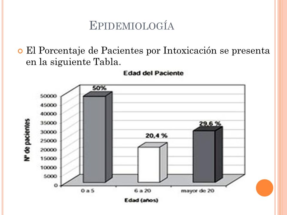 E PIDEMIOLOGÍA El Porcentaje de Pacientes por Intoxicación se presenta en la siguiente Tabla.