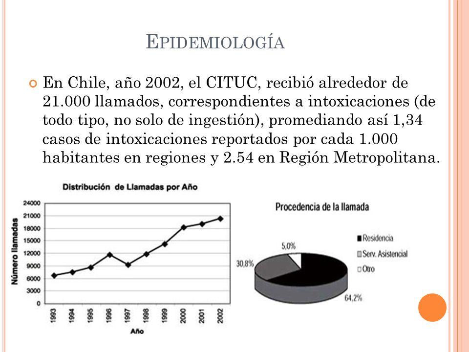 E PIDEMIOLOGÍA En Chile, año 2002, el CITUC, recibió alrededor de 21.000 llamados, correspondientes a intoxicaciones (de todo tipo, no solo de ingesti