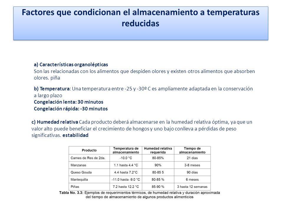 Factores que condicionan el almacenamiento a temperaturas reducidas a) Características organolépticas Son las relacionadas con los alimentos que despi