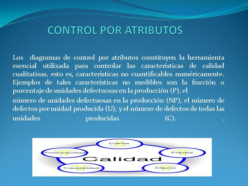 Los diagramas de control por atributos constituyen la herramienta esencial utilizada para controlar las características de calidad cualitativas, esto