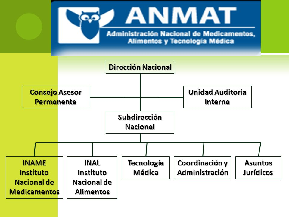 Dirección Nacional Consejo Asesor Permanente Unidad Auditoria Interna Subdirección Nacional INAME Instituto Nacional de Medicamentos INAL Instituto Na