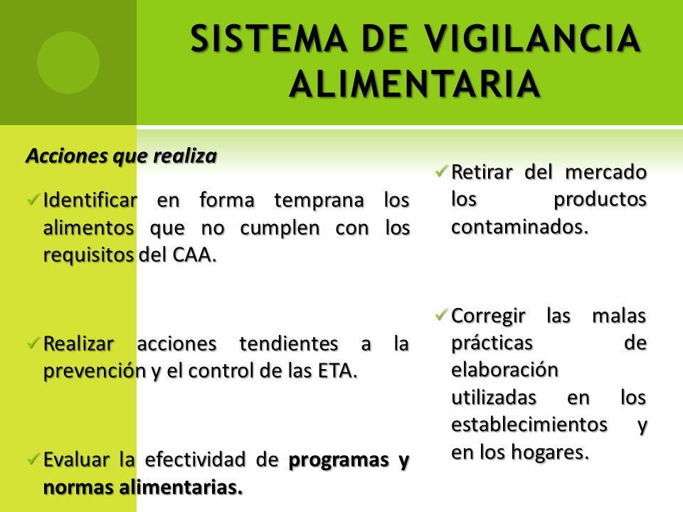 SISTEMA DE VIGILANCIA ALIMENTARIA Acciones que realiza Identificar en forma temprana los alimentos que no cumplen con los requisitos del CAA. Identifi