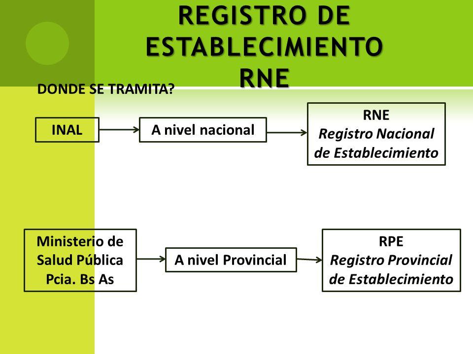 REGISTRO DE ESTABLECIMIENTO RNE DONDE SE TRAMITA? INALA nivel nacional RNE Registro Nacional de Establecimiento Ministerio de Salud Pública Pcia. Bs A