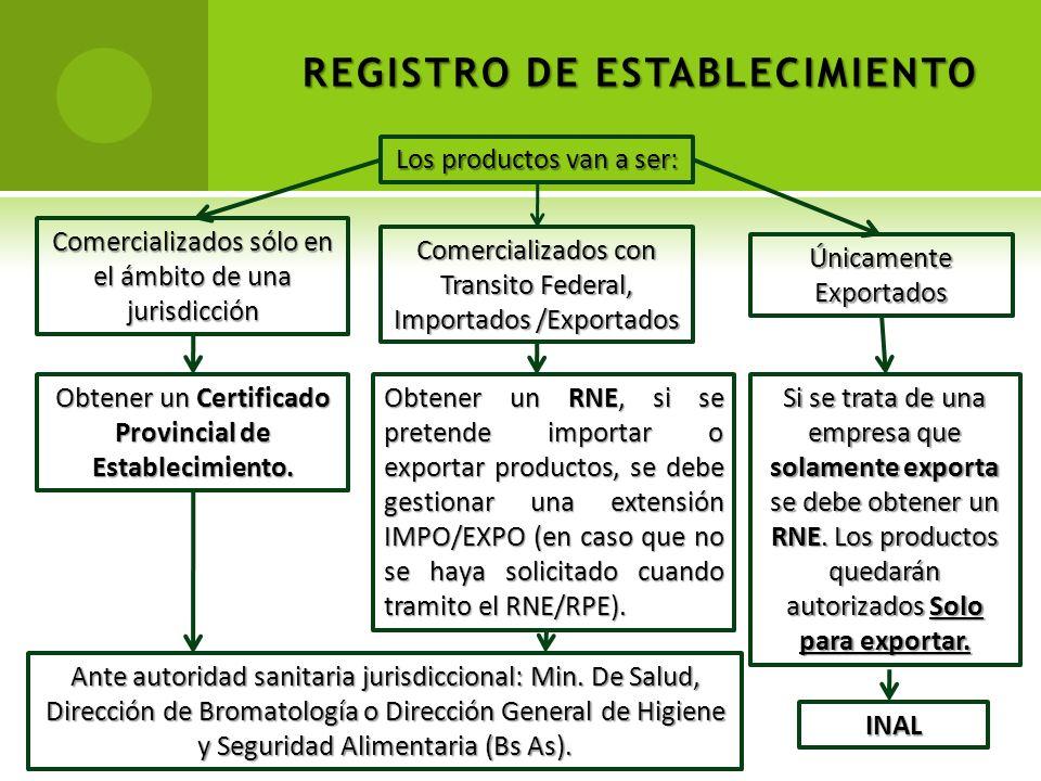 REGISTRO DE ESTABLECIMIENTO Los productos van a ser: Comercializados sólo en el ámbito de una jurisdicción Obtener un Certificado Provincial de Establ