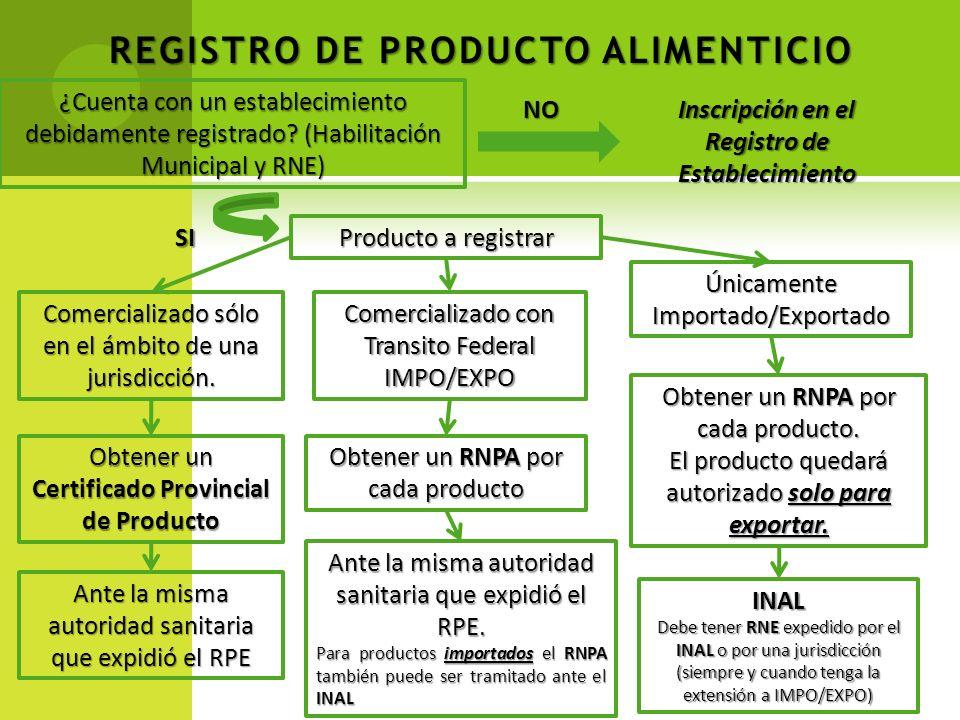 REGISTRO DE PRODUCTO ALIMENTICIO ¿Cuenta con un establecimiento debidamente registrado? (Habilitación Municipal y RNE) NO Inscripción en el Registro d