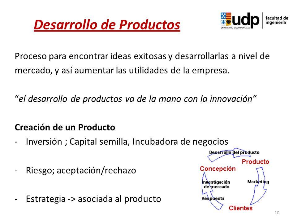 Proceso para encontrar ideas exitosas y desarrollarlas a nivel de mercado, y así aumentar las utilidades de la empresa. el desarrollo de productos va