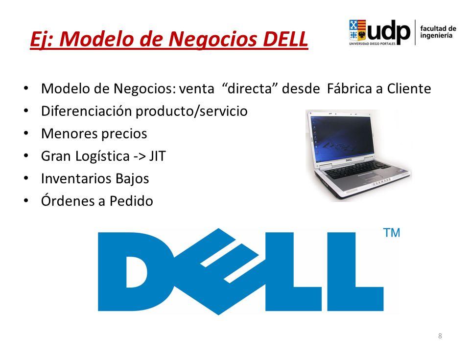 Modelo de Negocios: venta directa desde Fábrica a Cliente Diferenciación producto/servicio Menores precios Gran Logística -> JIT Inventarios Bajos Órd