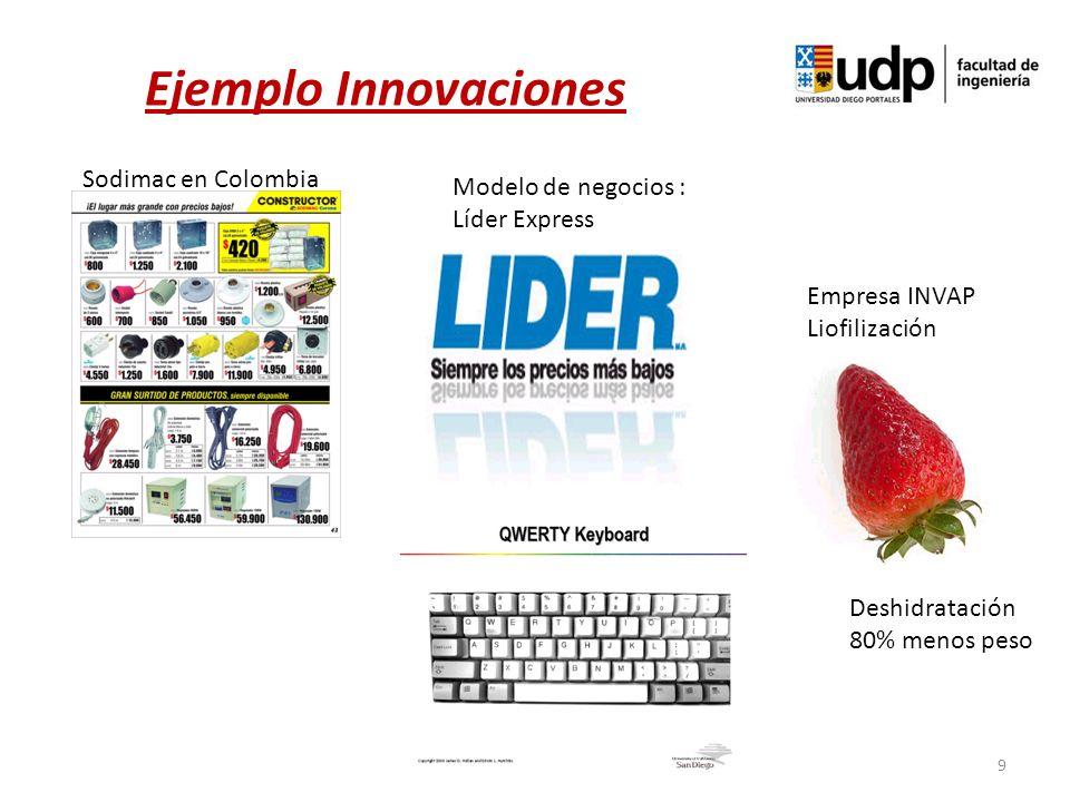 9 Ejemplo Innovaciones Sodimac en Colombia Modelo de negocios : Líder Express Empresa INVAP Liofilización Deshidratación 80% menos peso