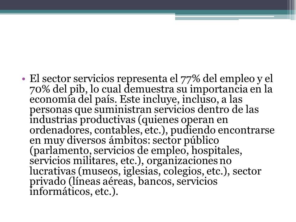 El sector servicios representa el 77% del empleo y el 70% del pib, lo cual demuestra su importancia en la economía del país. Este incluye, incluso, a
