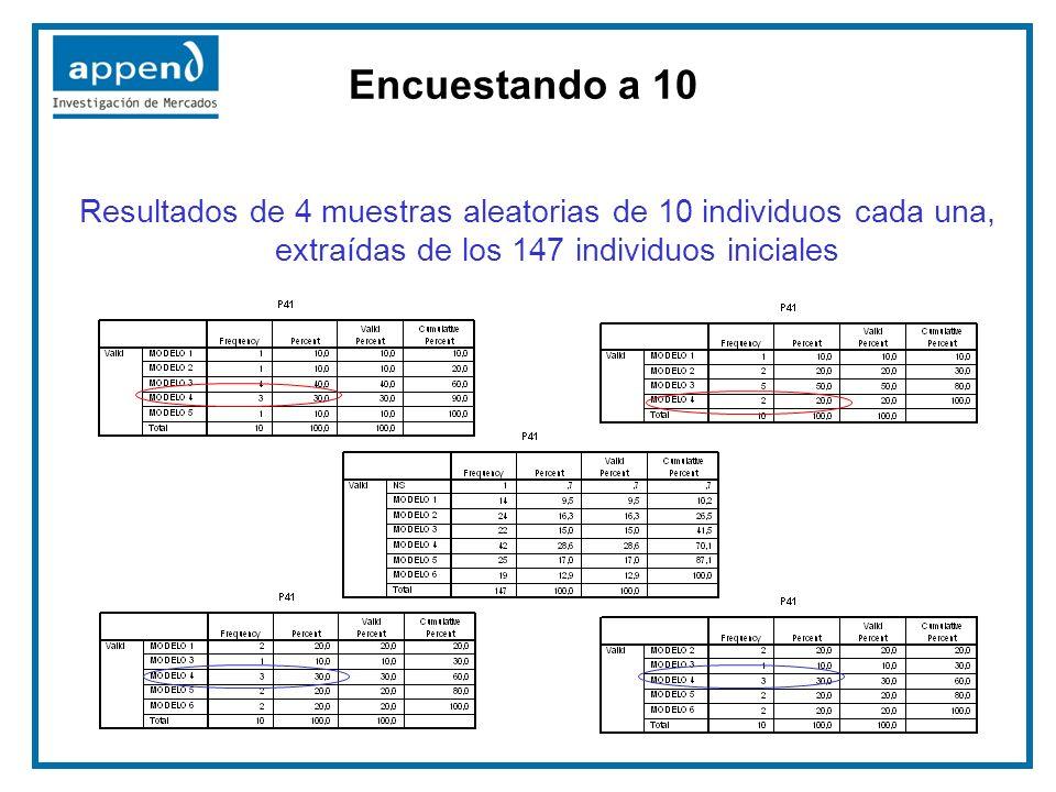 Resultados de 4 muestras aleatorias de 10 individuos cada una, extraídas de los 147 individuos iniciales Encuestando a 10