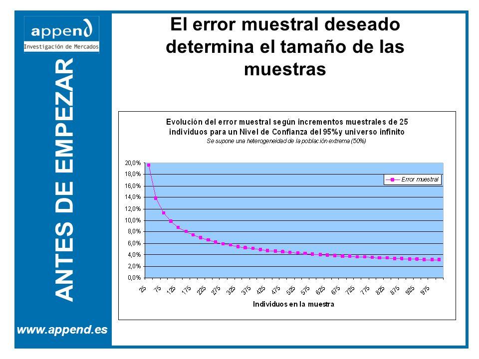 ANTES DE EMPEZAR www.append.es El error muestral deseado determina el tamaño de las muestras
