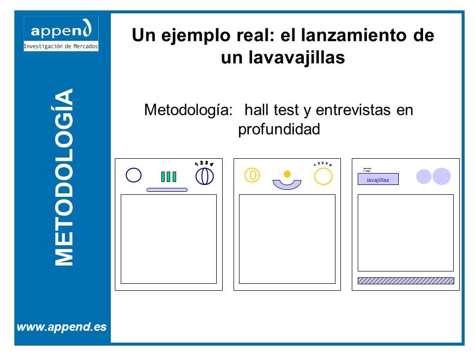METODOLOGÍA www.append.es Un ejemplo real: el lanzamiento de un lavavajillas 1 completo 1/2 carga lavajillas Metodología: hall test y entrevistas en p
