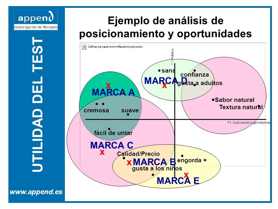 UTILIDAD DEL TEST www.append.es Ejemplo de análisis de posicionamiento y oportunidades F2. Público MARCA D cremosa fácil de untar engorda + sana gusta