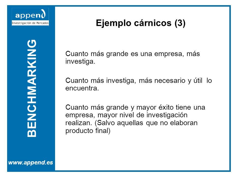 BENCHMARKING www.append.es Cuanto más grande es una empresa, más investiga.