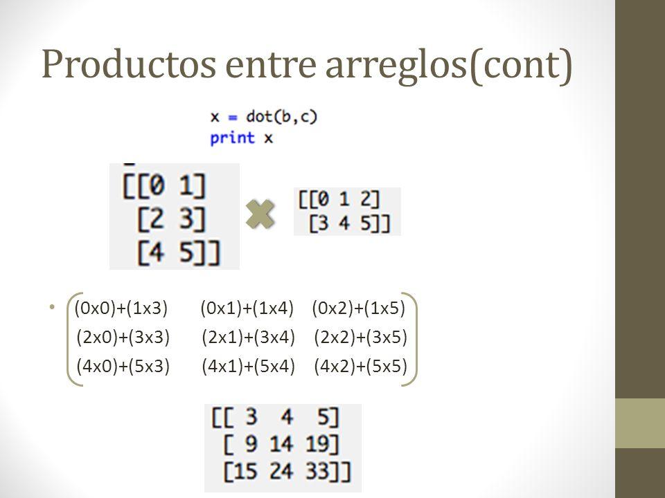 Productos entre arreglos(cont) (0x0)+(1x3) (0x1)+(1x4) (0x2)+(1x5) (2x0)+(3x3) (2x1)+(3x4) (2x2)+(3x5) (4x0)+(5x3) (4x1)+(5x4) (4x2)+(5x5)