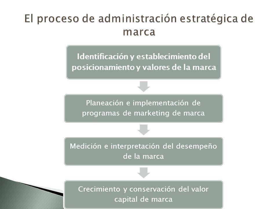 Identificación y establecimiento del posicionamiento y valores de la marca Planeación e implementación de programas de marketing de marca Medición e interpretación del desempeño de la marca Crecimiento y conservación del valor capital de marca