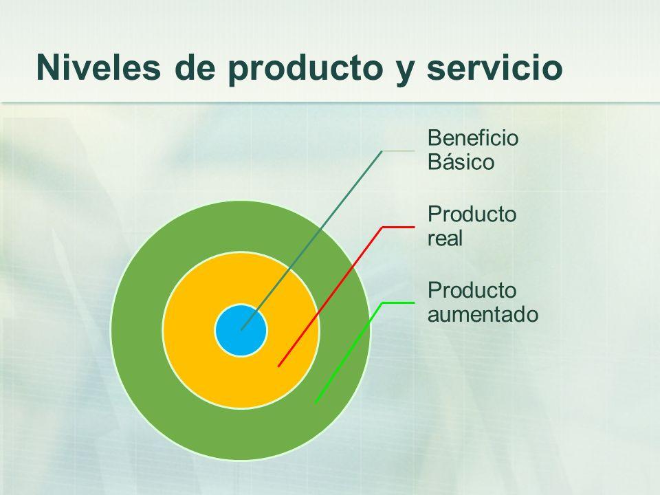 Niveles de producto y servicio Beneficio Básico Producto real Producto aumentado