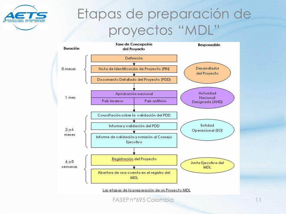 FASEP n°695 Colombia11 Etapas de preparación de proyectos MDL