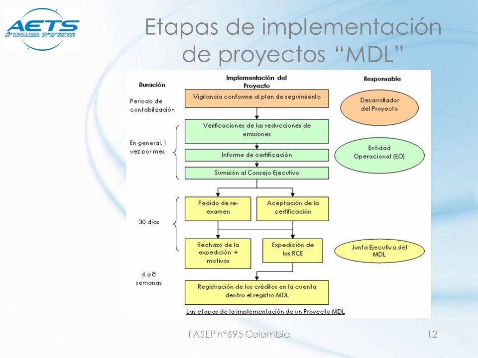 FASEP n°695 Colombia12 Etapas de implementación de proyectos MDL