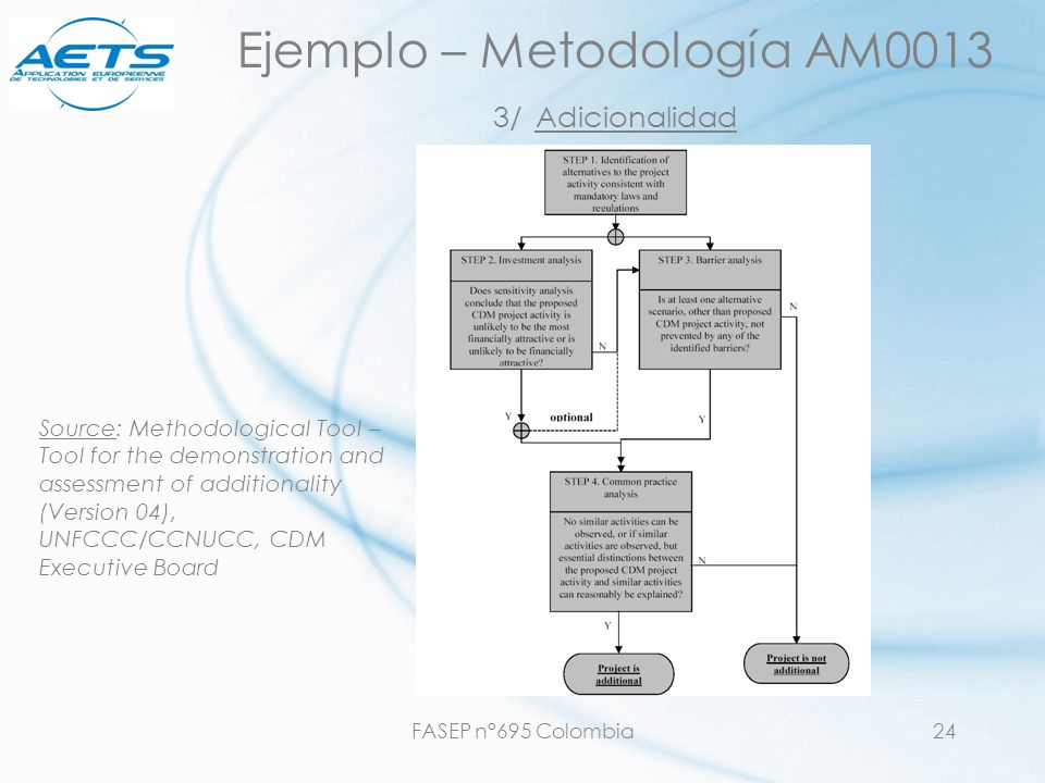 FASEP n°695 Colombia24 Ejemplo – Metodología AM0013 3/ Adicionalidad Source: Methodological Tool – Tool for the demonstration and assessment of additionality (Version 04), UNFCCC/CCNUCC, CDM Executive Board