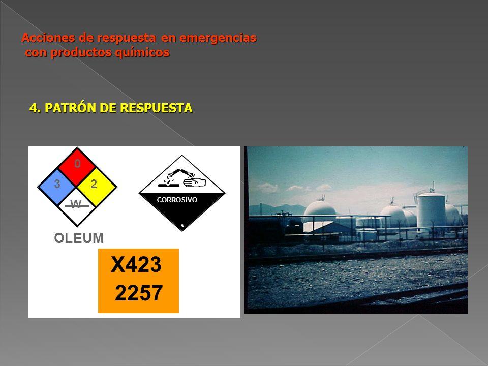 Acciones de respuesta en emergencias con productos químicos 4. PATRÓN DE RESPUESTA 3 0 2 W OLEUM CORROSIVO X423 2257