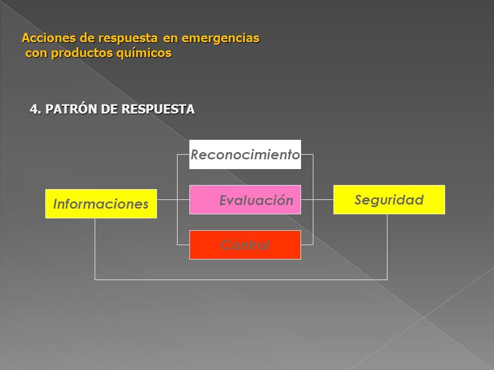 Reconocimiento Control Seguridad Informaciones Evaluación Acciones de respuesta en emergencias con productos químicos 4. PATRÓN DE RESPUESTA