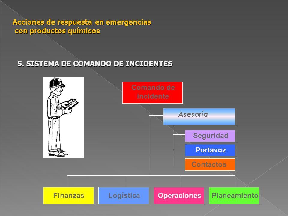 Comando de incidente FinanzasLogísticaOperacionesPlaneamiento Asesoría Seguridad Portavoz Contactos Acciones de respuesta en emergencias con productos