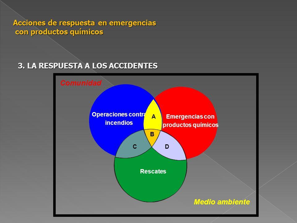 Acciones de respuesta en emergencias con productos químicos 3. LA RESPUESTA A LOS ACCIDENTES Operaciones contra incendios Emergencias con productos qu