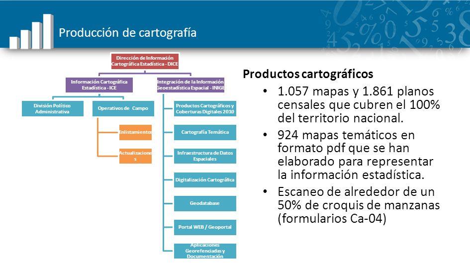 Producción de cartografía Productos cartográficos 1.057 mapas y 1.861 planos censales que cubren el 100% del territorio nacional. 924 mapas temáticos
