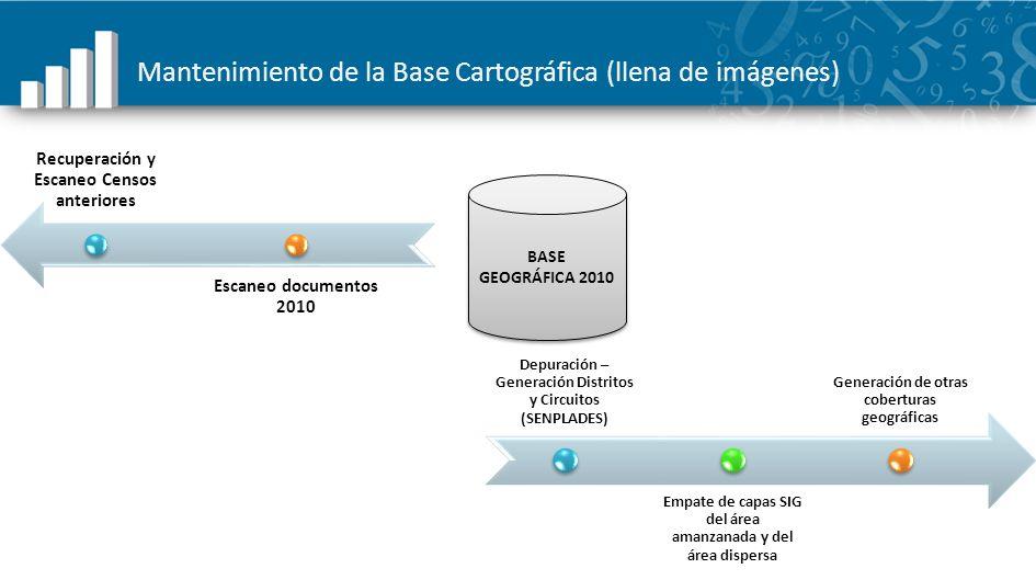 Mantenimiento de la Base Cartográfica (llena de imágenes) Recuperación y Escaneo Censos anteriores Escaneo documentos 2010 BASE GEOGRÁFICA 2010 Depura