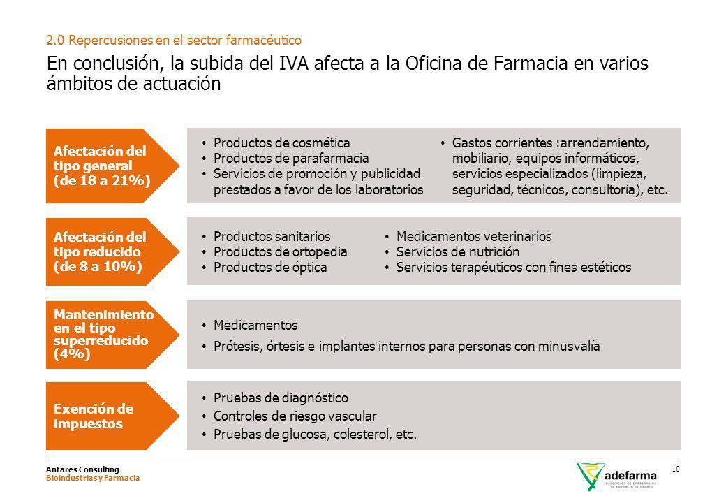 Antares Consulting Bioindustrias y Farmacia 10 En conclusión, la subida del IVA afecta a la Oficina de Farmacia en varios ámbitos de actuación 2.0 Rep