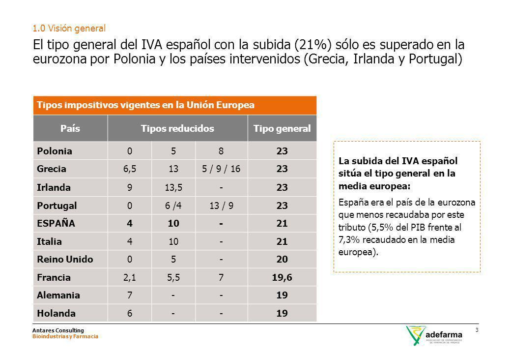 Antares Consulting Bioindustrias y Farmacia 3 El tipo general del IVA español con la subida (21%) sólo es superado en la eurozona por Polonia y los pa