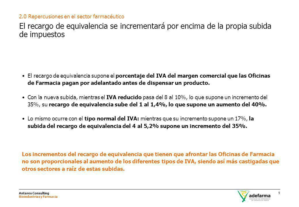 Antares Consulting Bioindustrias y Farmacia 9 El recargo de equivalencia se incrementará por encima de la propia subida de impuestos 2.0 Repercusiones